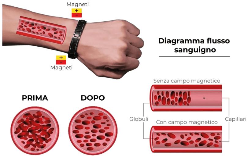 Therapeutic Bracelet , come si usa, ingredienti, composizione, funziona